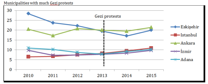 Budgets-Metropolitan-Municipalities-with-Gezi-protests1