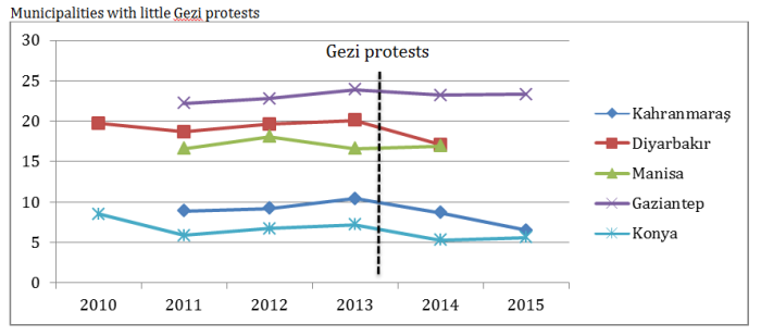 Budgets-Metropolitan-Municipalities-without-Gezi-protests