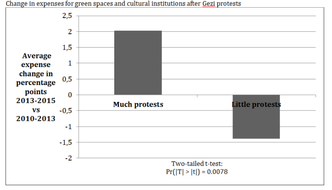 Change-in-expenses-for-green-spaces-and-cultural-institutions-after-Gezi-protests